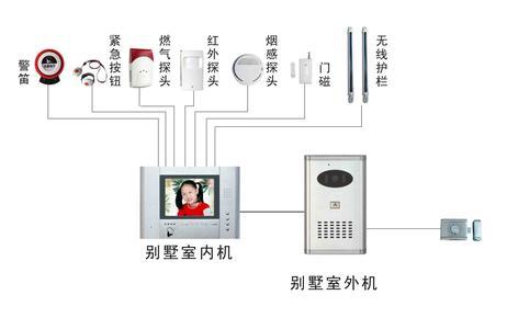 楼宇系统图